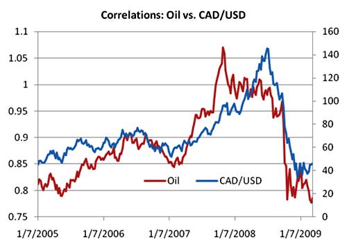 correlación del CAD/USD con el petróleo crudo