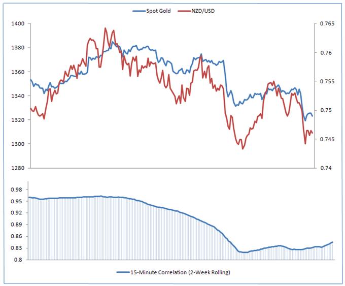 Valor del oro en relación al dólar neocelandes (Oro spot vs NZD/USD)