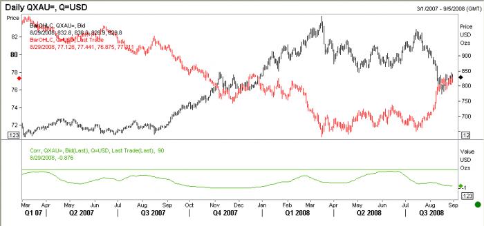 correlacion-oro-USD