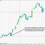 Estrategia de trading basada en la intervención en el mercado de divisas