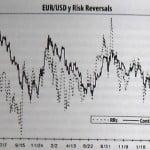 Estrategia de trading Forex basada en risk reversals