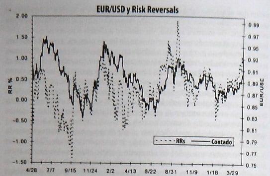 risk-reversals-eurusd