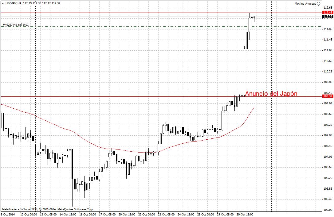 El Banco de Japón y el yen sacuden los mercados el viernes 31 de octubre