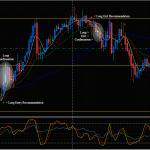 Sistema de trading basado en cruce de 4 EMA