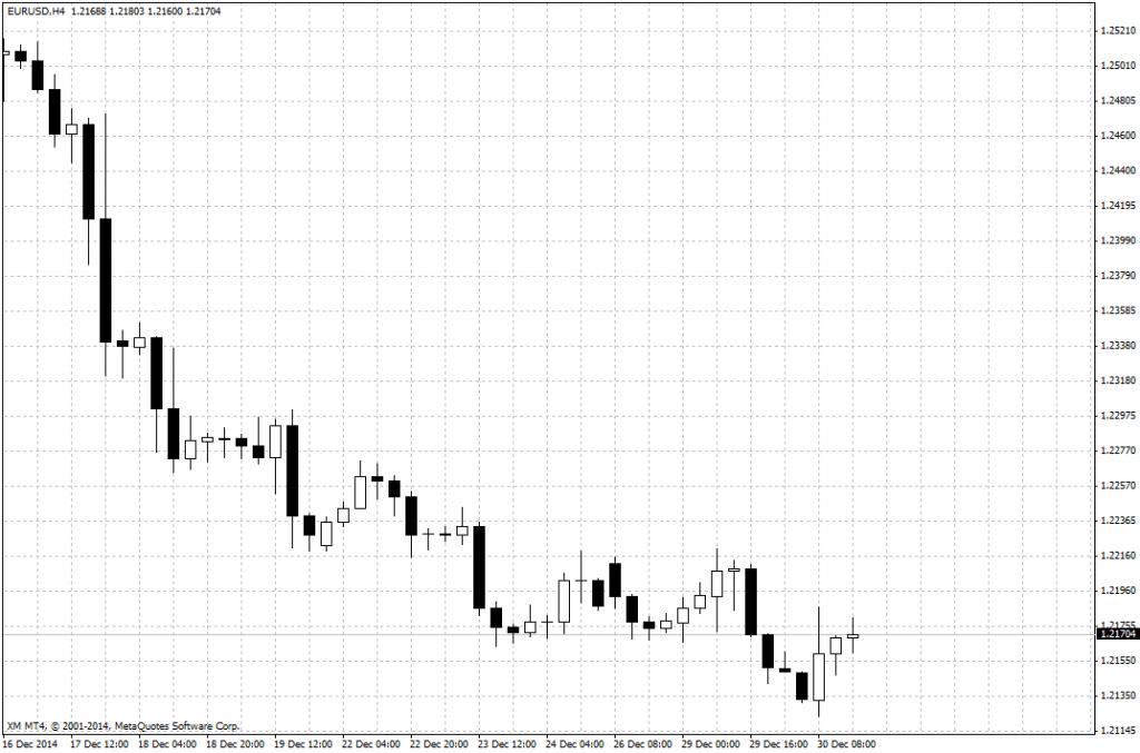 Gráfico del EUR/USD