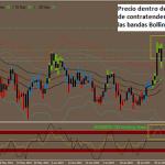 Sistema de trading BB Wave