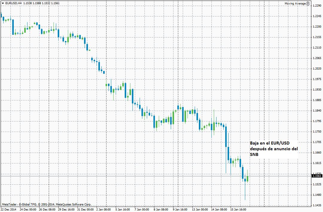 EUR/USD cae después de anuncio del SNB