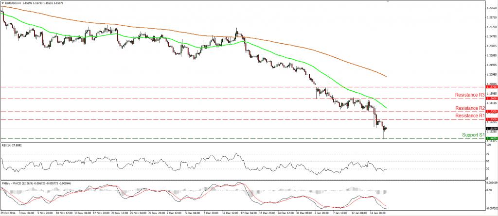 EUR/USD cae abajo de 1.1500