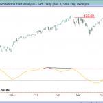 Estrategia de trading basada en cambios del impulso en distintos marcos de tiempo