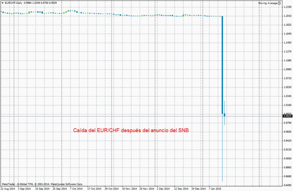 Caída del EUR/CHF después de eliminación del límite