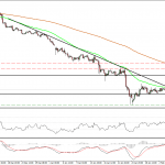 Resumen de los mercados financieros del 10-08-2015