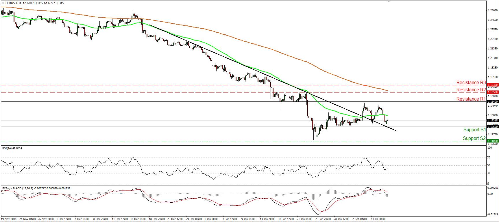 EUR/USD cae debido a resultado inesperado de nóminas no agrícolas