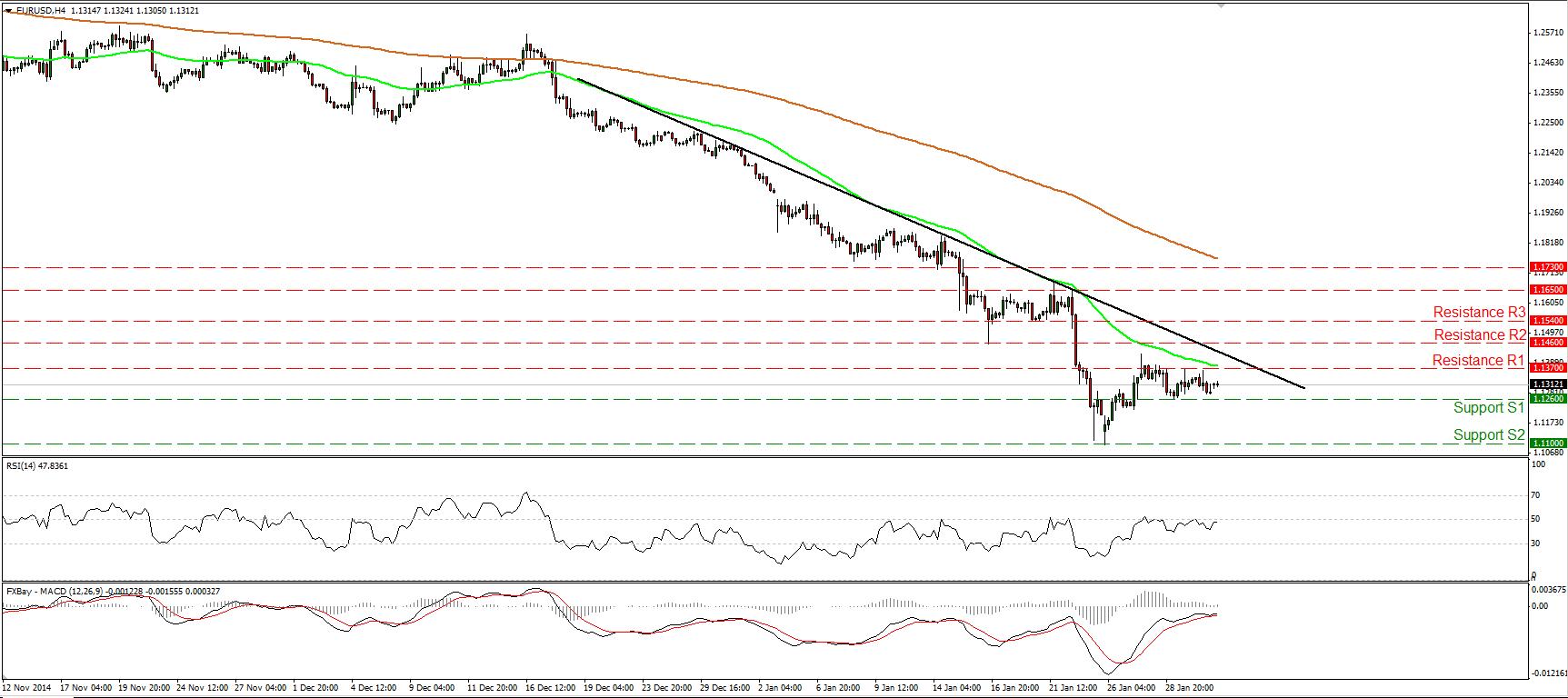 Resumen Semanal de los Mercados Financieros 02-02-2015