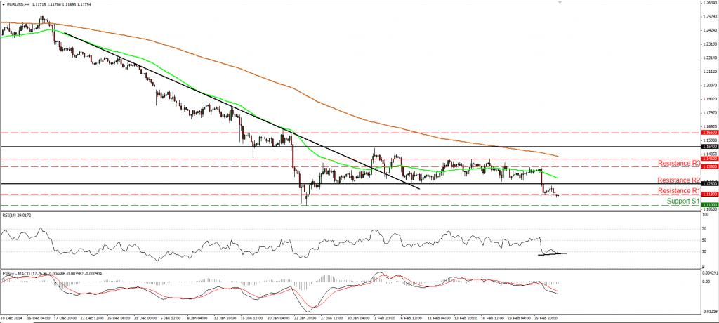 EUR/USD cae y está en zona de soporte de 1.1180