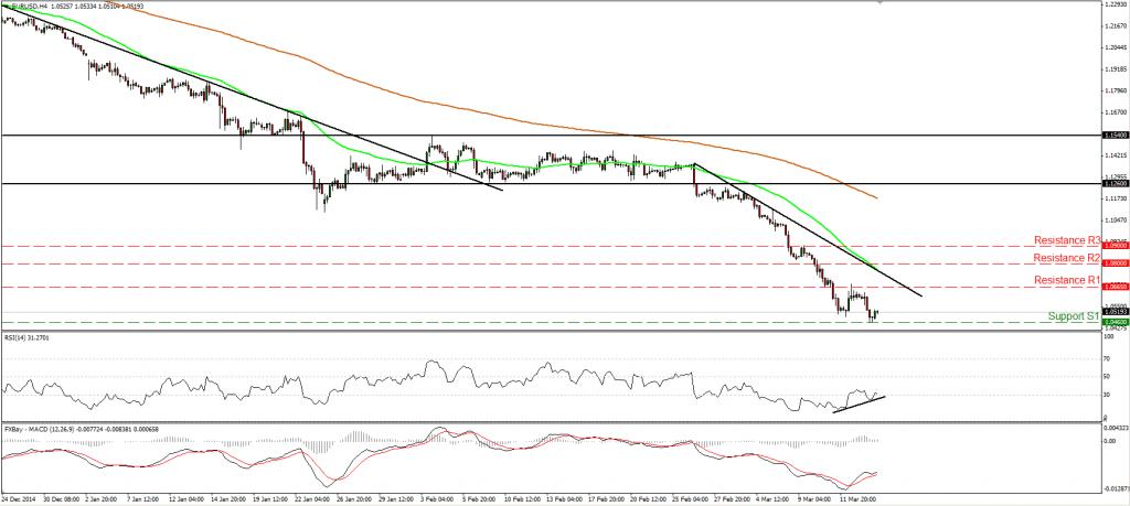 EUR/USD encuentra soporte en 1.0500