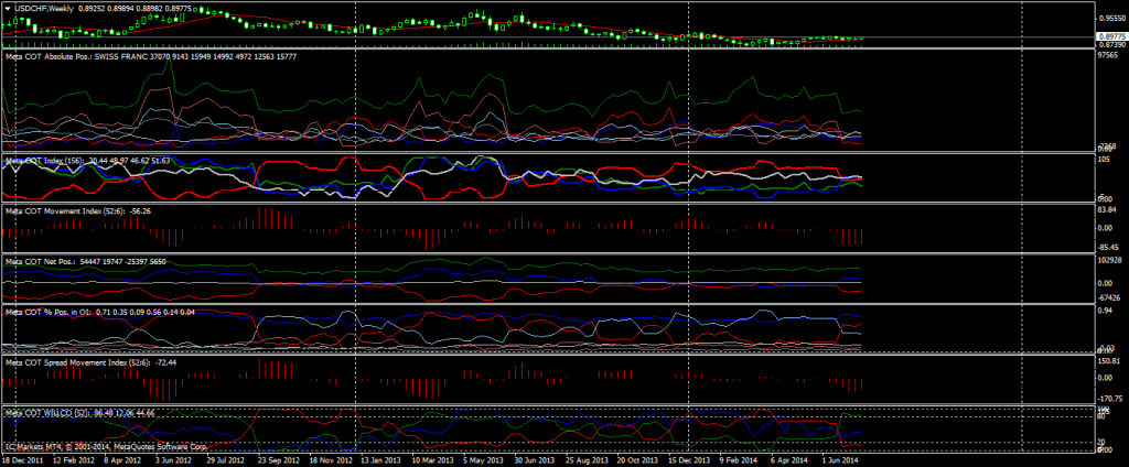 Indicador COT para MT4 aplicado en un gráfico semanal del USD/CHF