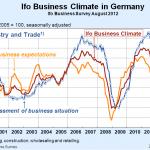 Indice de clima de negocios Ifo de Alemania