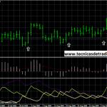 Sistema de trading que combina el ADX y el MACD