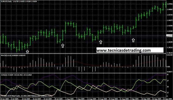 Sistema de trading con MACD y ADX