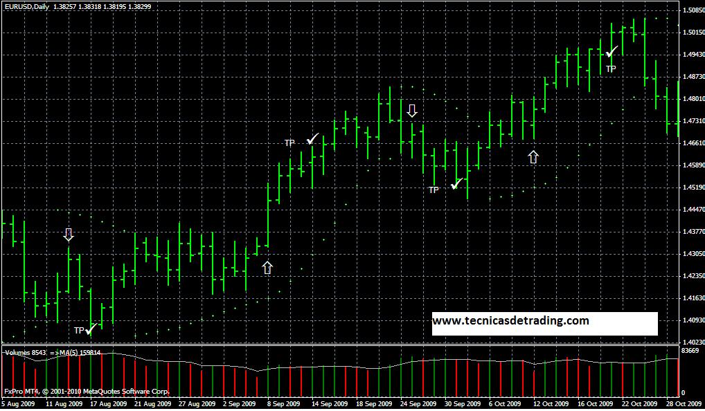Ejemplo de sistema de trading basado en el SAR Parabólico
