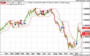 Sistemas de trading basados en volatilidad