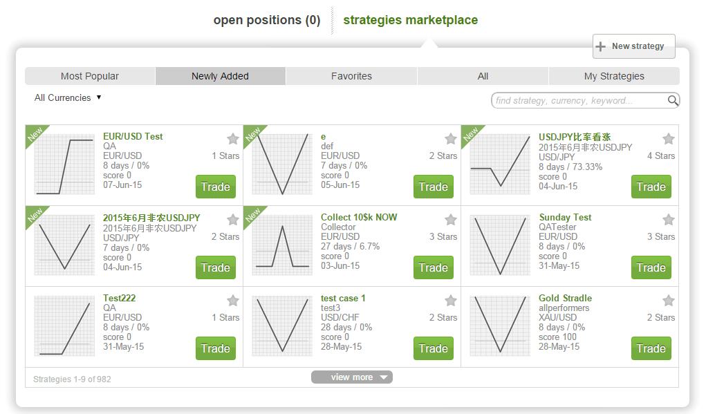 Mercado de estrategias de opciones Forex