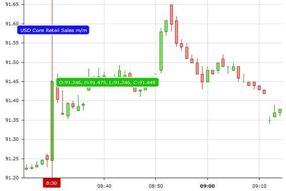 Reacción del mercado después de la publicación del US Core Retail Sales