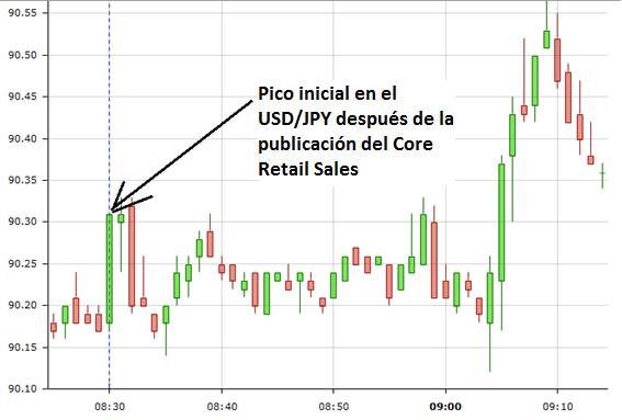 Pico alcista en el par USD/JPY después de la publicación del Core Retail Sales