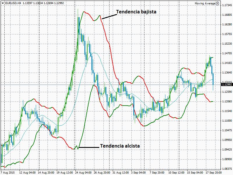 Gráfico H4 del EUR/USD