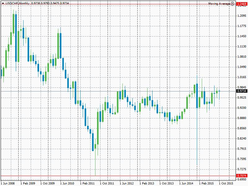 Gráfico mensual del par de divisas USD/CHF