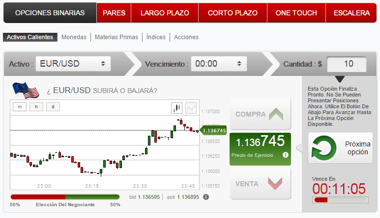 grafico-EURUSD-Optiontrade