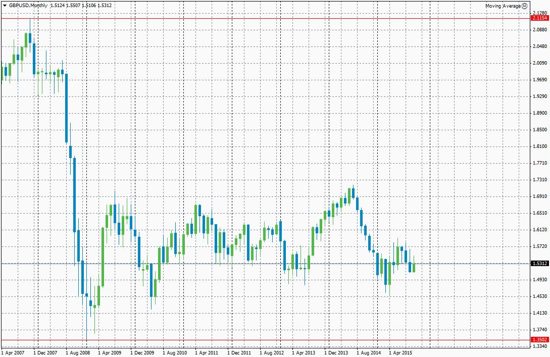Gráfico del par de divisas GBP/USD