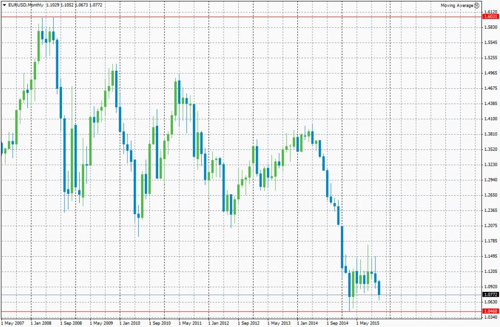 Gráfico con marco de tiempo mensual del par de divisas EUR/USD