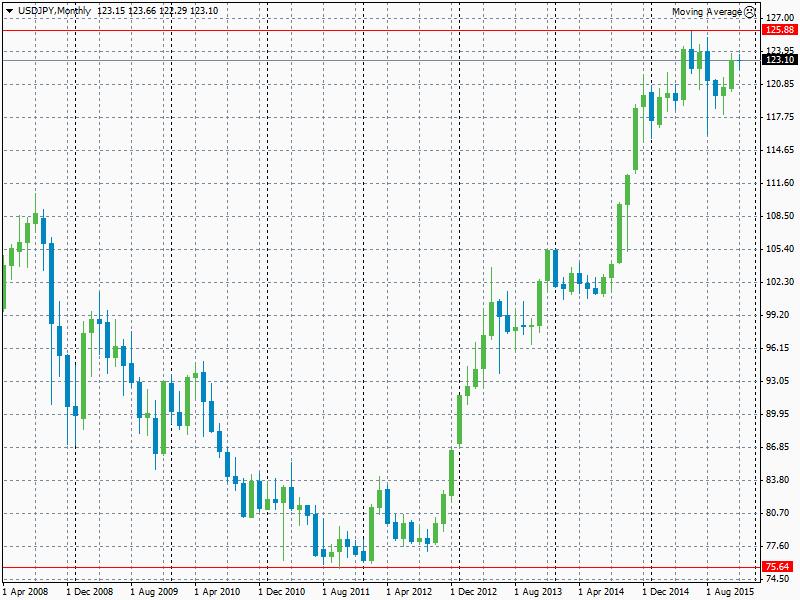Gráfico con marco de tiempo mensual del par de divisas USD/JPY