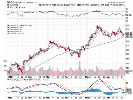 Imagen 2: Nuevamente las líneas móviles actúan como niveles importantes en mercados con tendencia.