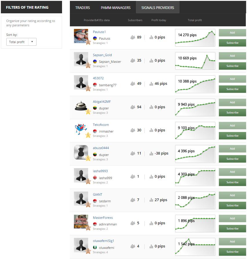Interfaz de clasificación de traders en MFXSocial
