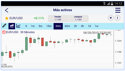 Interfaz de gráficos de precios