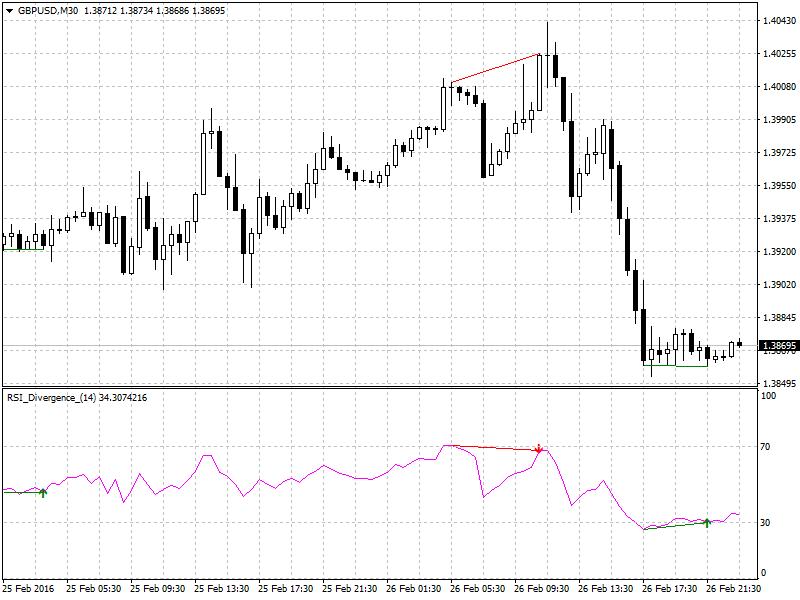 Gráfico H1 del GBP/USD en donde se utiliza el RSI