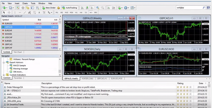 Plataforma Metatrader 4 de Capital Index