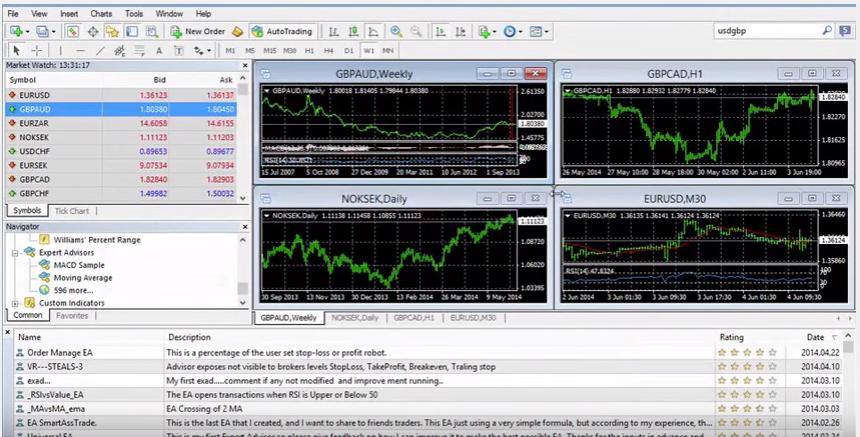 Plataforma Metatrader 4 de Capital Index