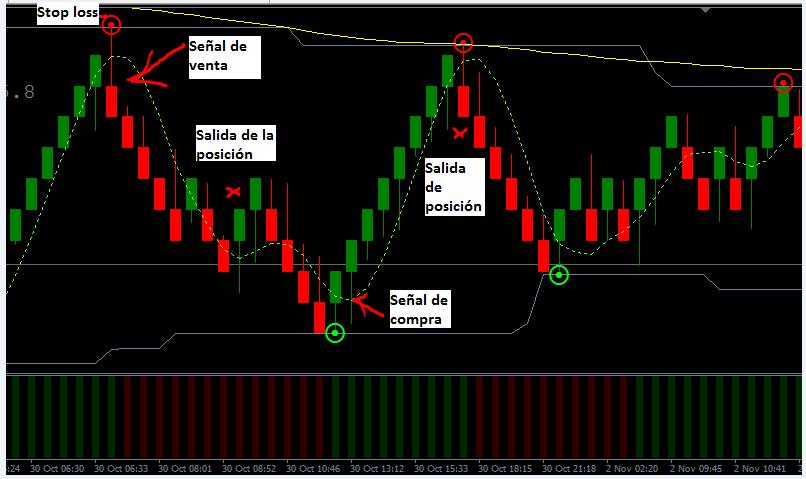 Dos señales del sistema de trading Renko con EMA
