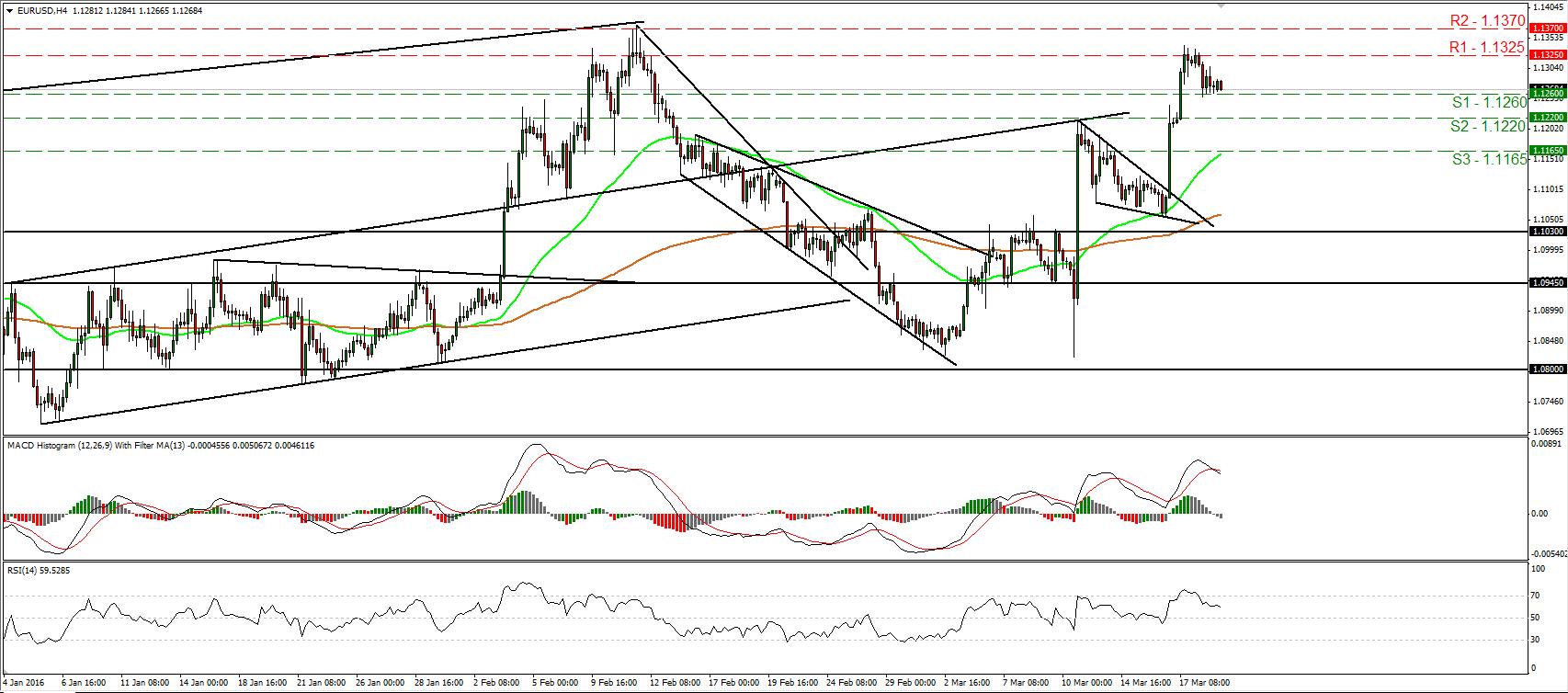 Gráfico diario del par de divisas EUR/USD