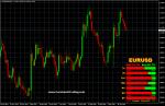 Gráfico H4 del EUR/USD con el indicador Strength-Candles Indicator
