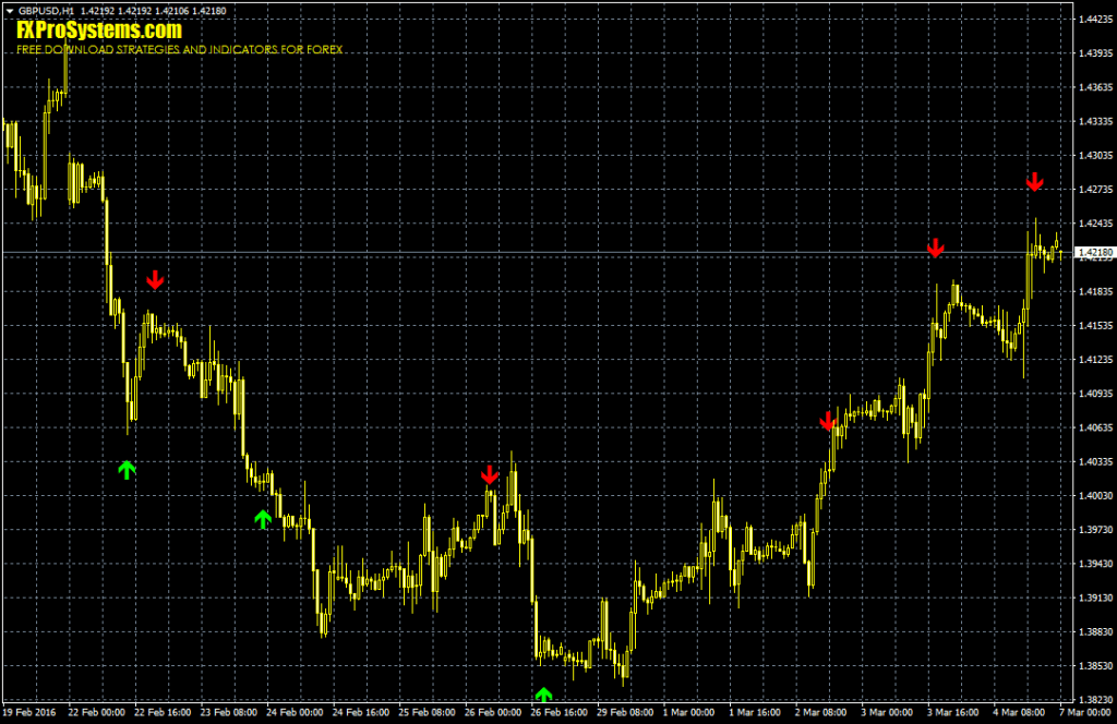 Señales de trading del Stochastic Signal en un gráfico H1 del GBP/USD