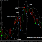 Sistema de trading de inversión basado en el indicador RSI Extreme