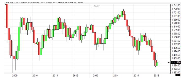 Gráfico mensual del par GBP/USD