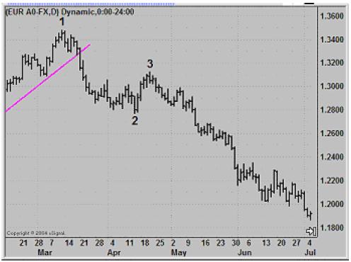 Caída del precio en el EUR/USD después de la formación de un patrón Alto 123