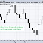 Los Gráficos Three Line Break (Ruptura de 3 líneas)