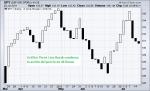 Imagen 2: Gráfico Three Lines Break en el S&P 500