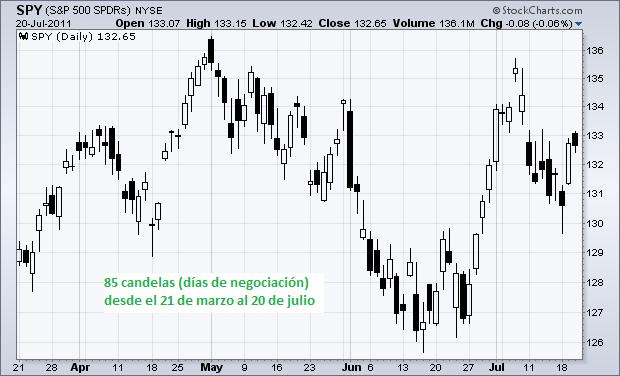 Imagen 1: Gráfico de candelas diario del S&P 500